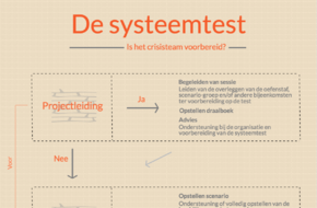 De systeemtest. Is het crisisteam voorbereid...?